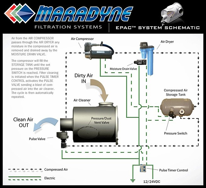 EPAC™ ~ Extended Performance Air Cleaner by Maradyne Filtration ...